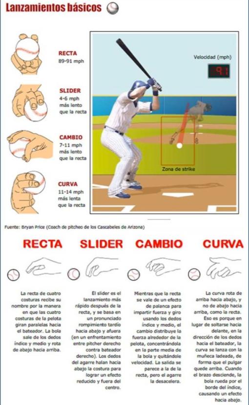 El pitcheo: tipos de lanzamientos