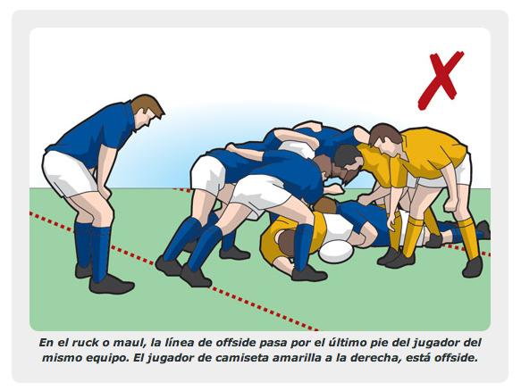 El fuera de juego en el ruck en rugby