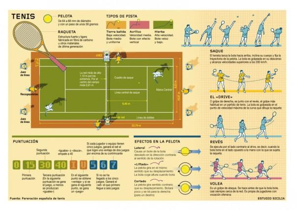 Infografía tenis2